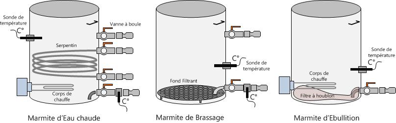 Scémas des 3 marmites