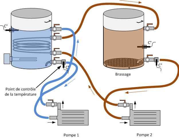 Schema de Brassage