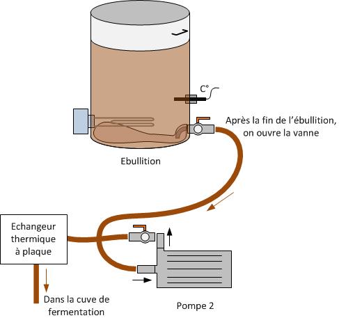 Schema d'Ebullition